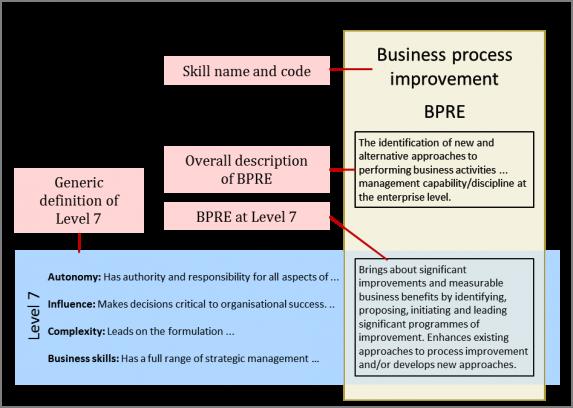 SFIA components structure