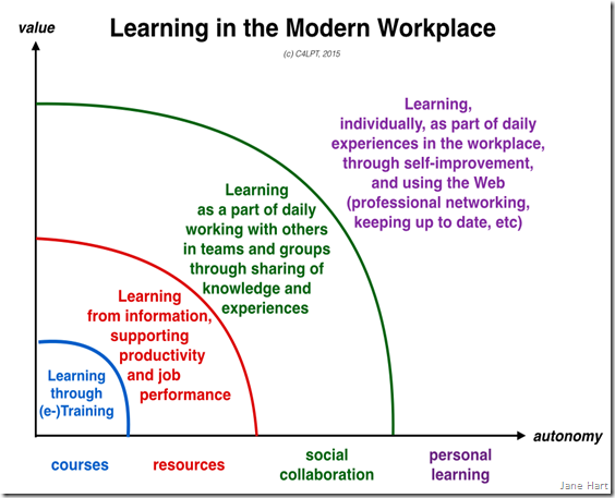 model of learning in the modern workplace