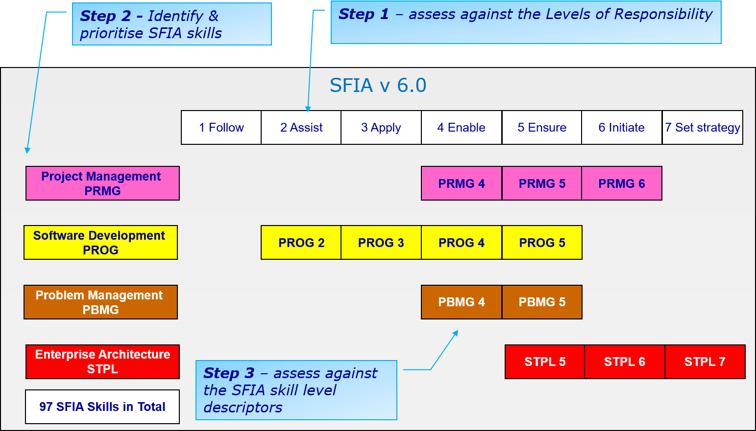 3 step process for SFIA skills self assessment